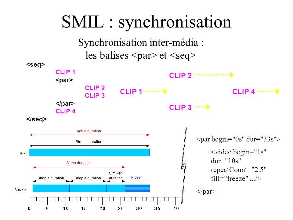 SMIL : synchronisation