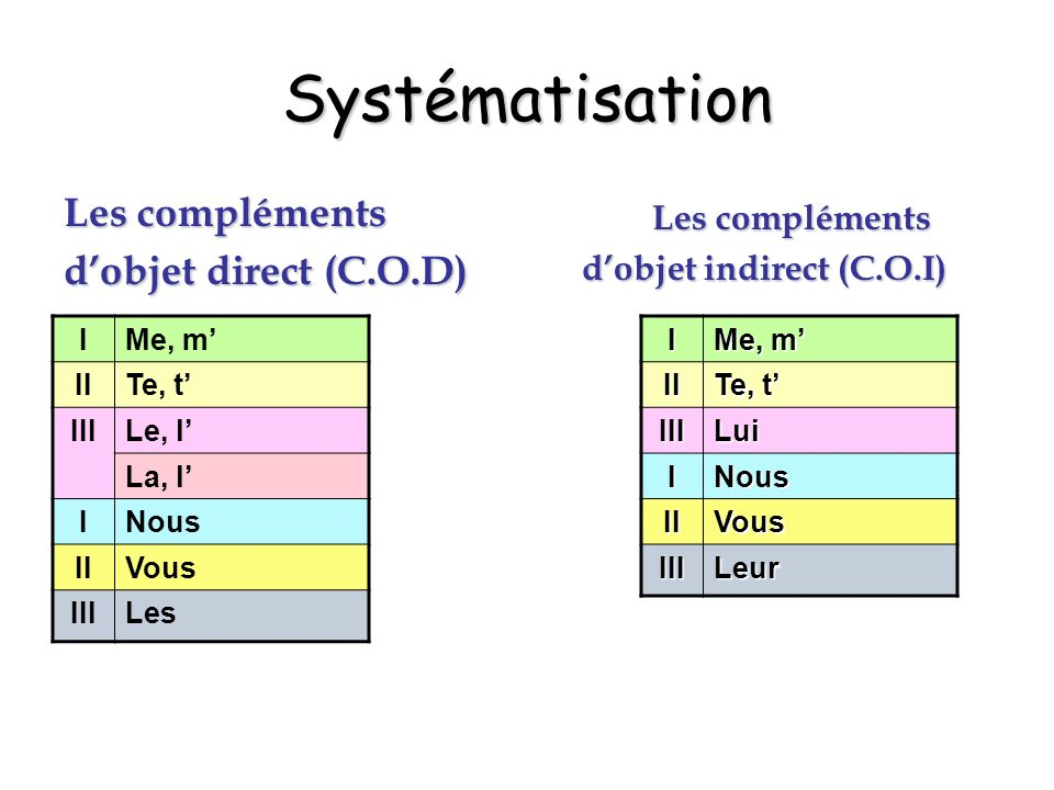 Systématisation Les compléments d'objet direct (C.O.D) Les compléments