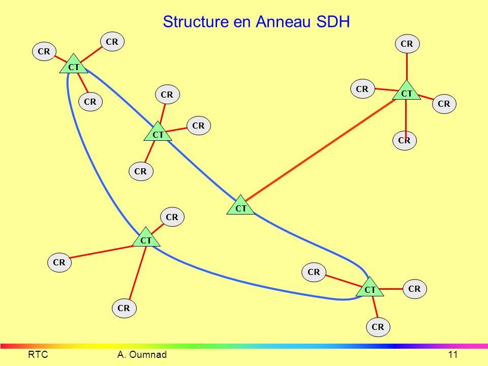 Structure en Anneau SDH