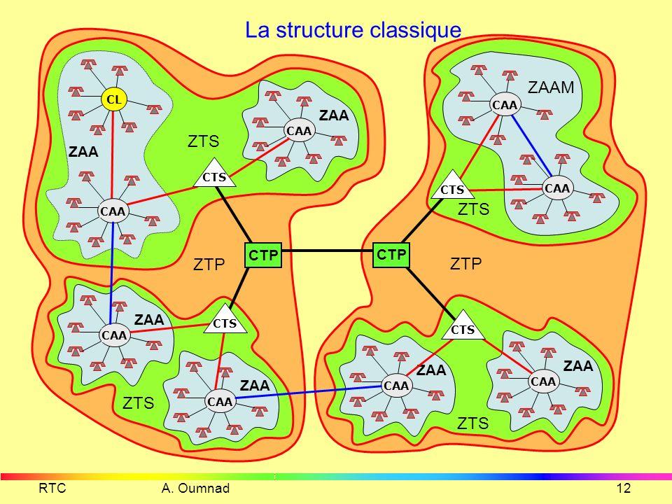La structure classique