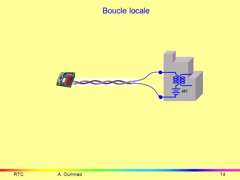 Boucle locale 48V RTC A. Oumnad