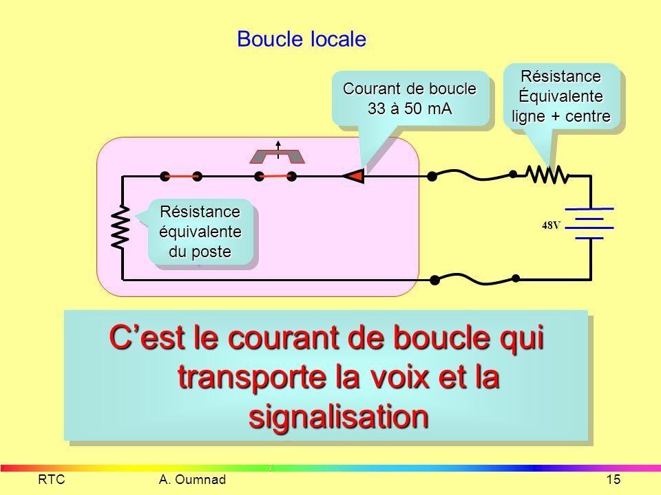 C'est le courant de boucle qui transporte la voix et la signalisation