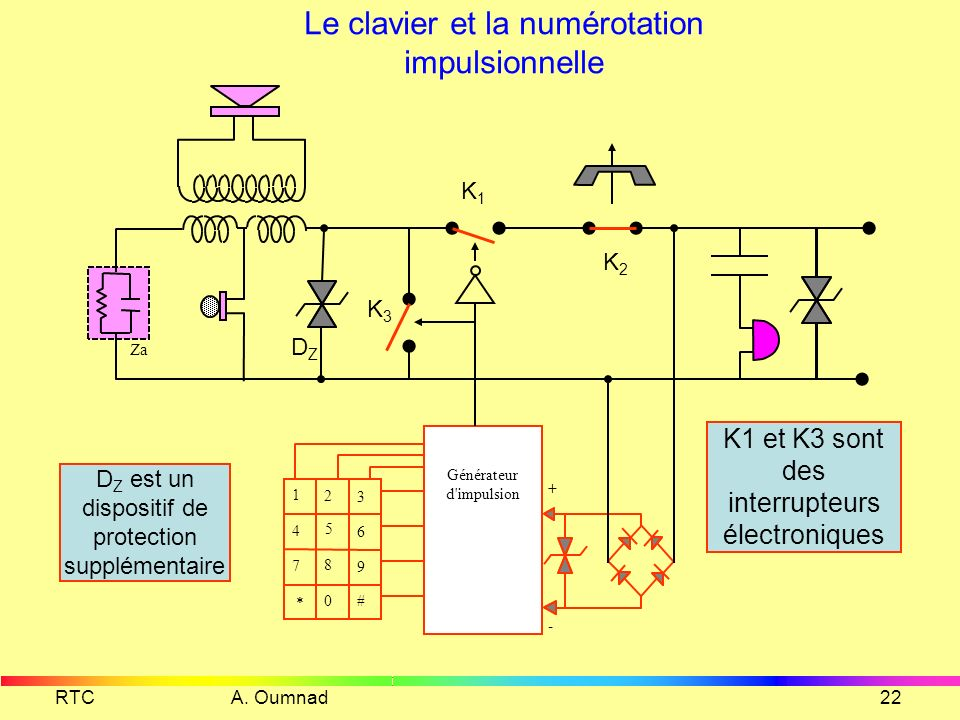 Le clavier et la numérotation impulsionnelle