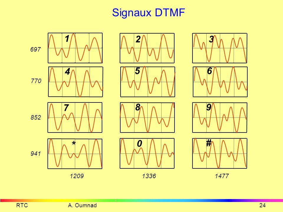Signaux DTMF 1. 2. 3. 697. 4. 5. 6. 770.