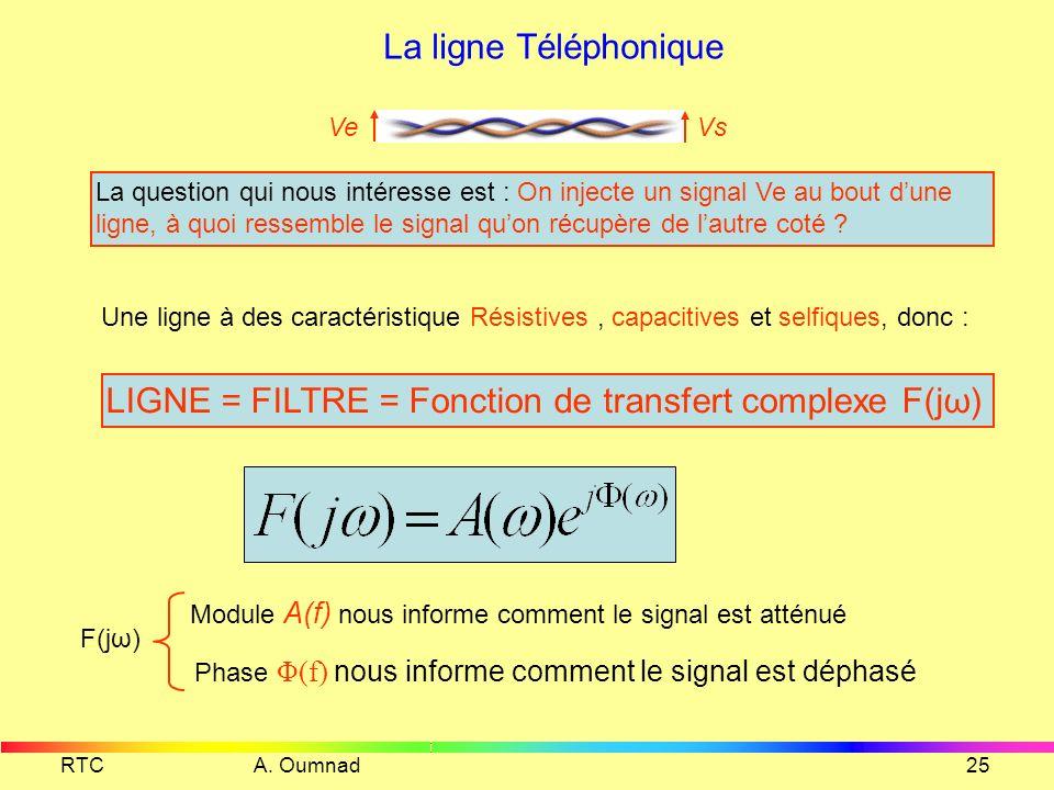 LIGNE = FILTRE = Fonction de transfert complexe F(jω)