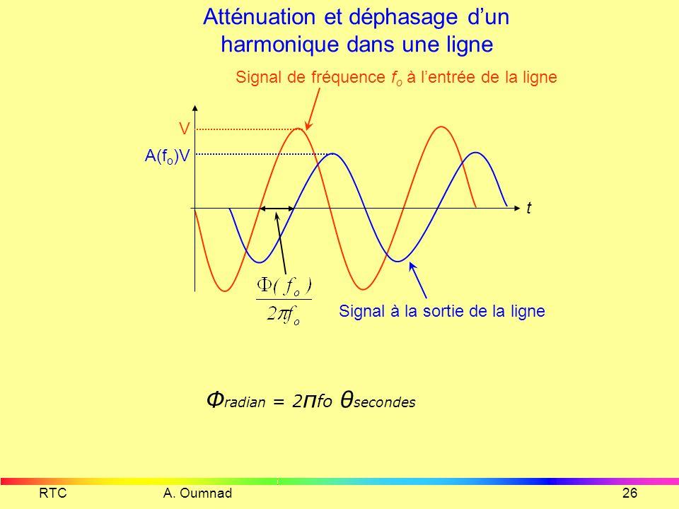 Atténuation et déphasage d'un harmonique dans une ligne