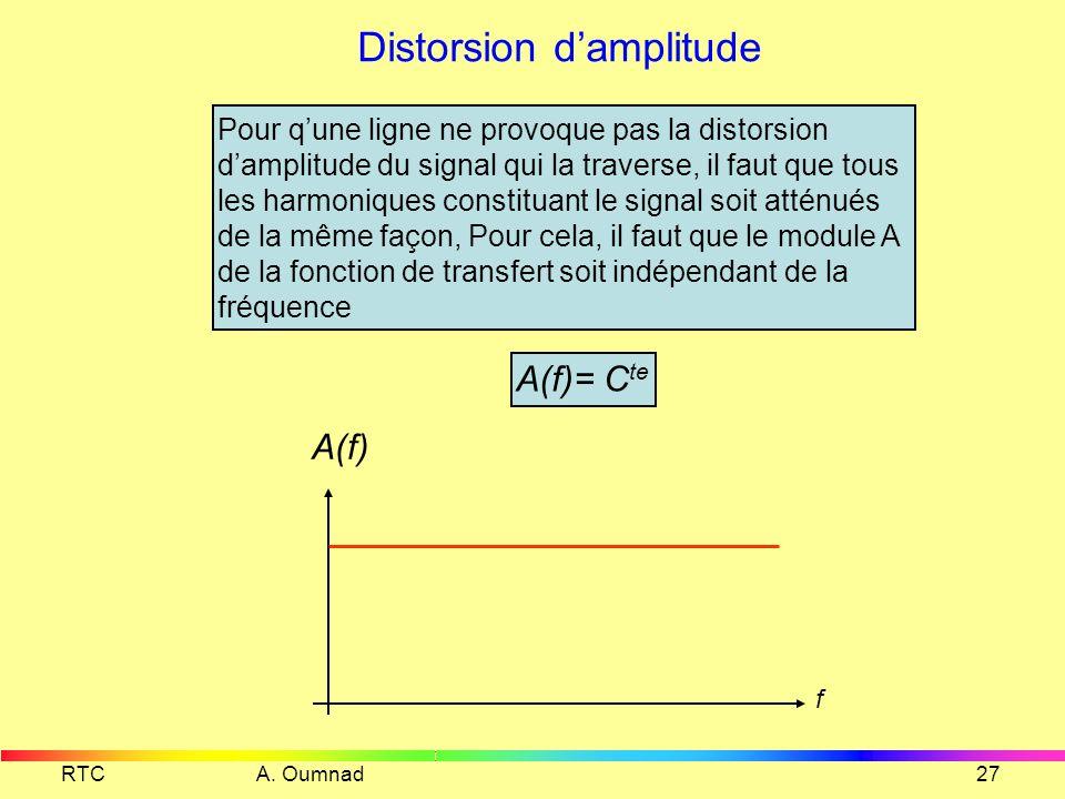 Distorsion d'amplitude