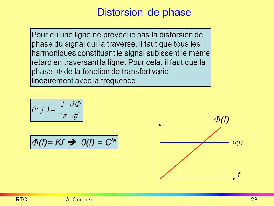 Distorsion de phase Φ(f) Φ(f)= Kf  θ(f) = Cte