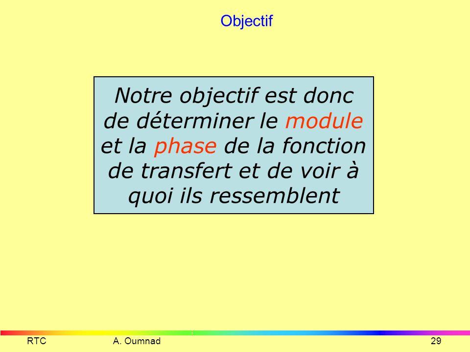Objectif Notre objectif est donc de déterminer le module et la phase de la fonction de transfert et de voir à quoi ils ressemblent.