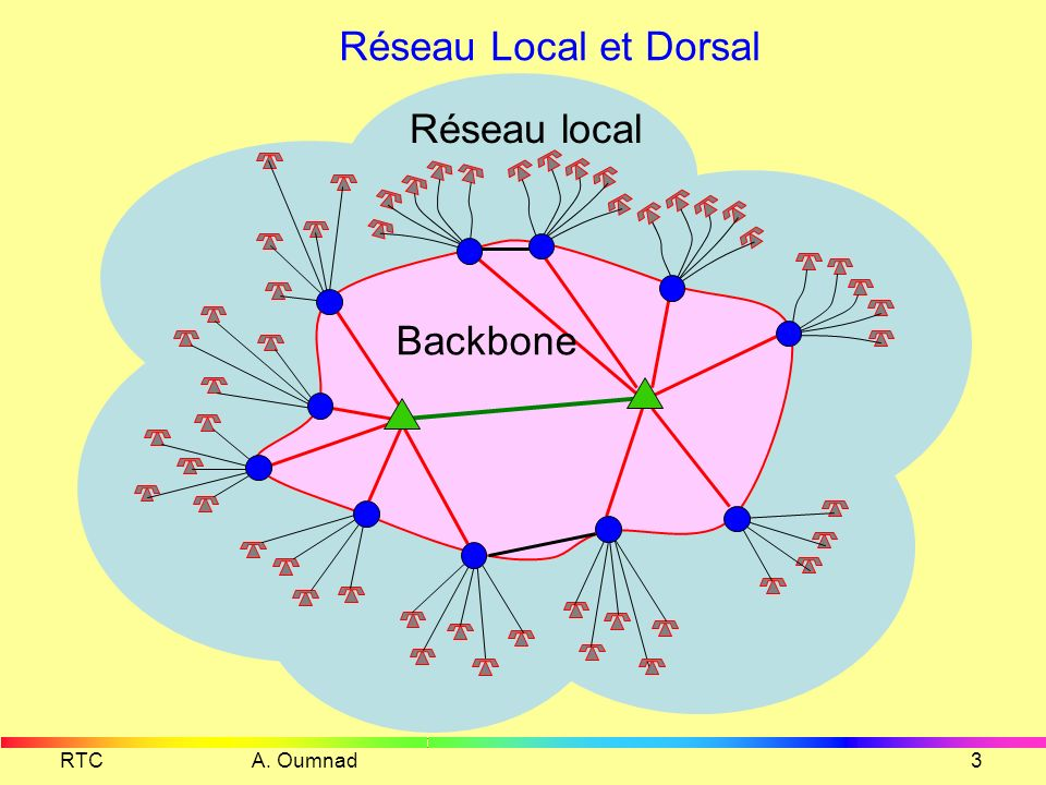Réseau Local et Dorsal Réseau local Backbone RTC A. Oumnad