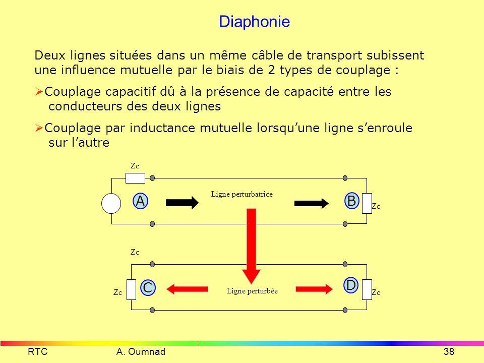 Diaphonie Deux lignes situées dans un même câble de transport subissent une influence mutuelle par le biais de 2 types de couplage :