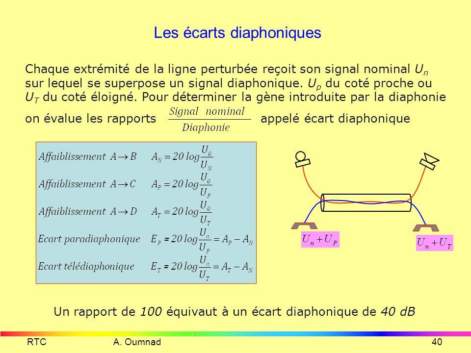 Les écarts diaphoniques