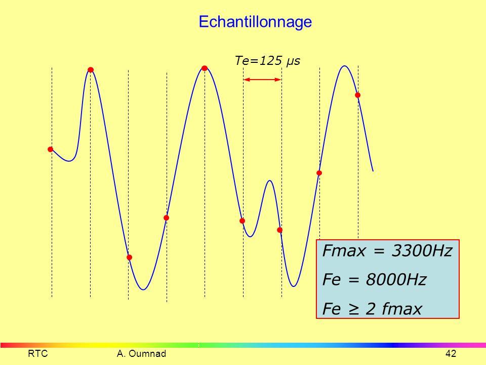 Echantillonnage Fmax = 3300Hz Fe = 8000Hz Fe ≥ 2 fmax Te=125 µs