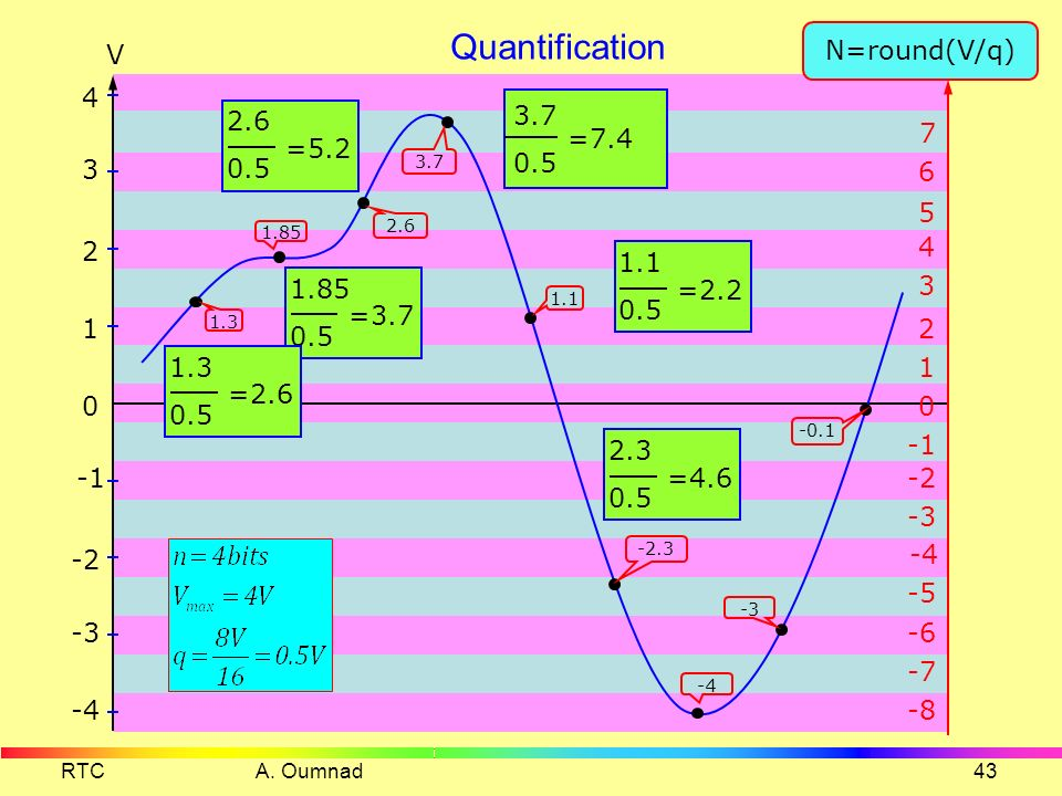 Quantification N=round(V/q) V 4 3.7 0.5 =7.4 2.6 0.5 =5.2 7 3 6 5 2 4