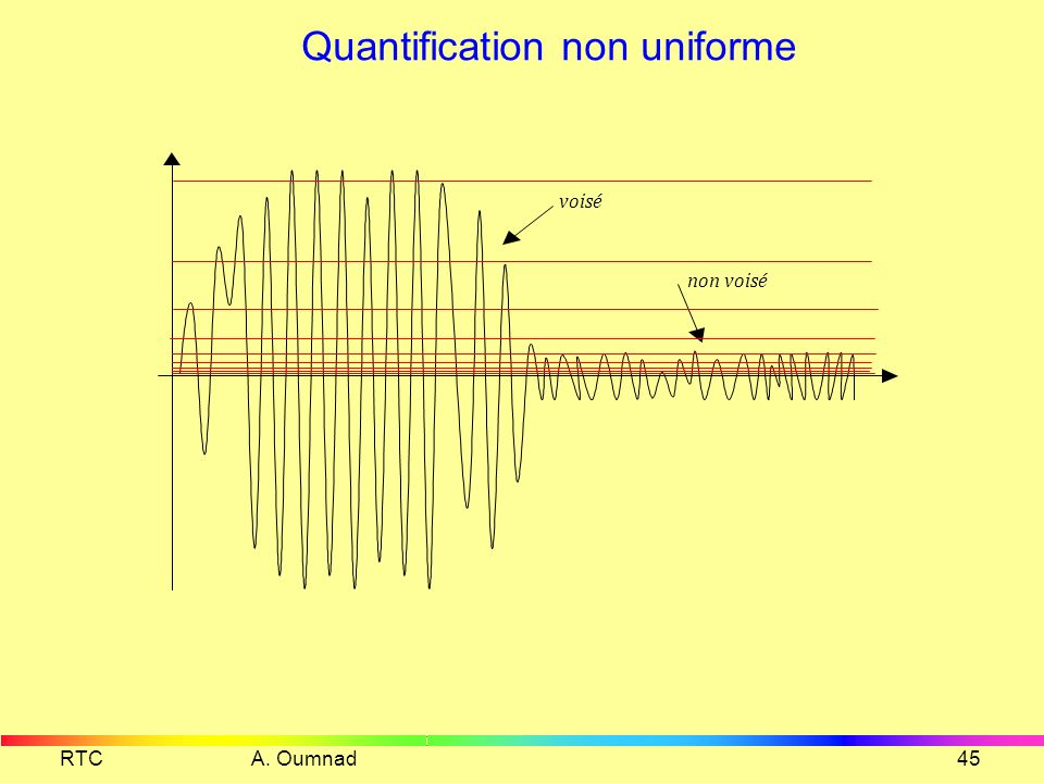 Quantification non uniforme