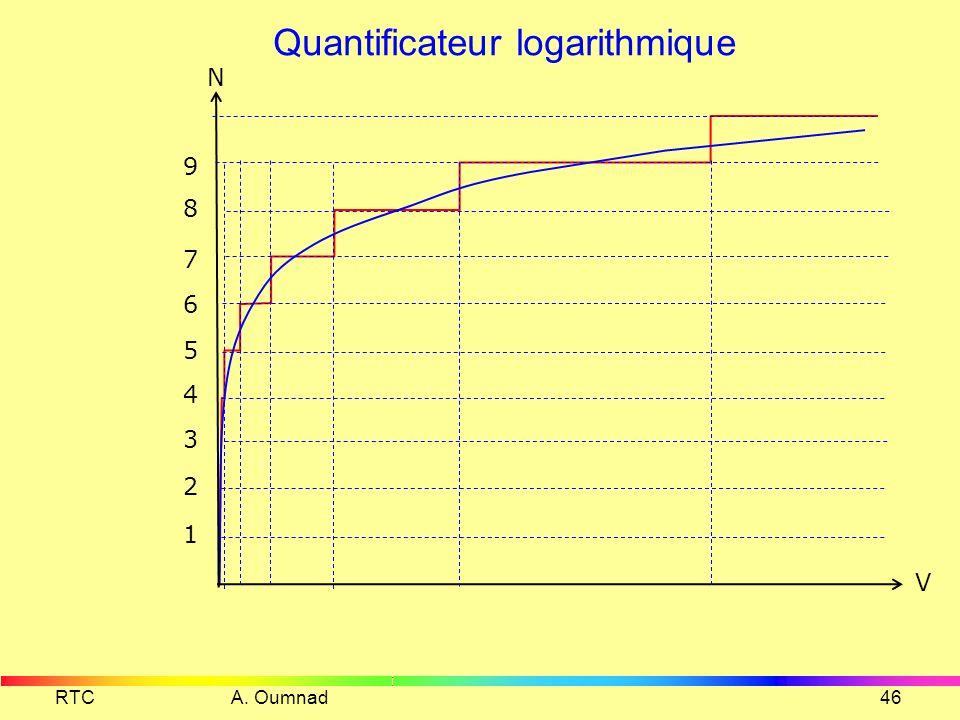 Quantificateur logarithmique
