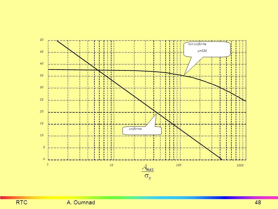 RTC A. Oumnad 1 10 100 1000 5 15 20 25 30 35 40 45 50 non uniforme