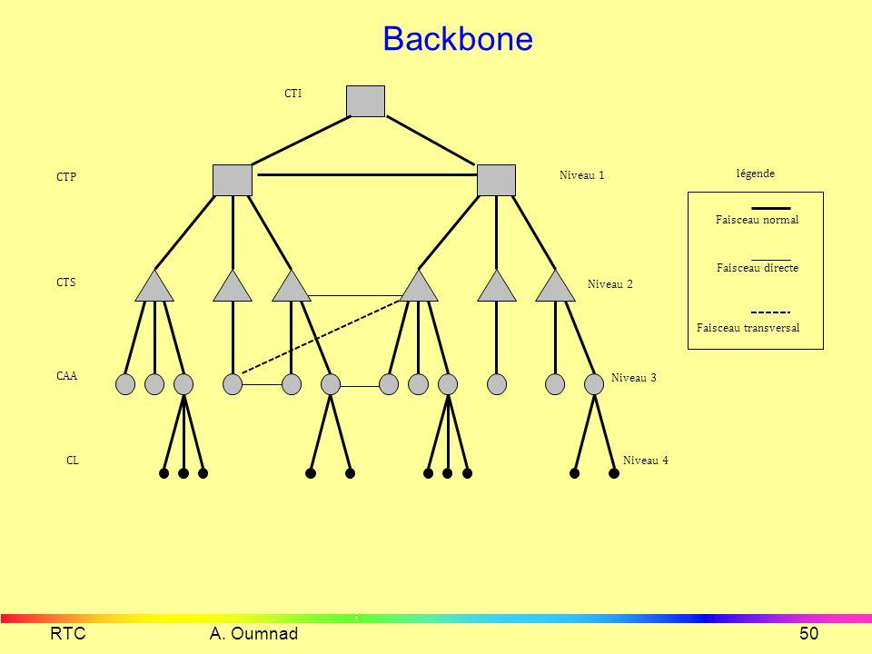 Backbone RTC A. Oumnad Niveau 1 Niveau 2 Niveau 3 Niveau 4 CTP CTS CAA
