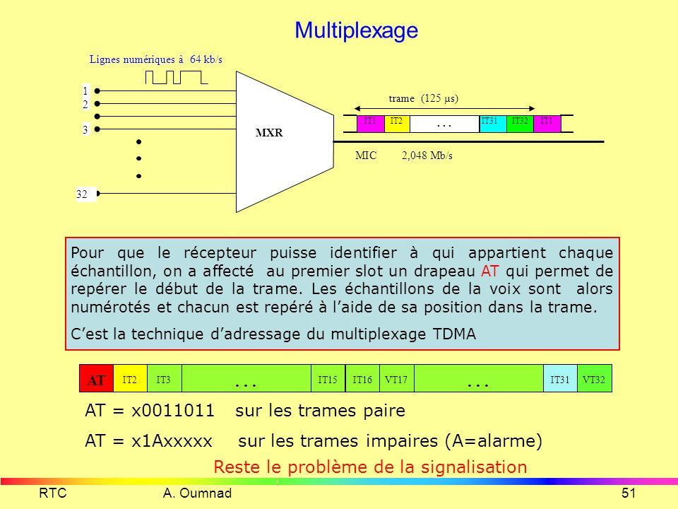 Multiplexage . . . AT = x0011011 sur les trames paire