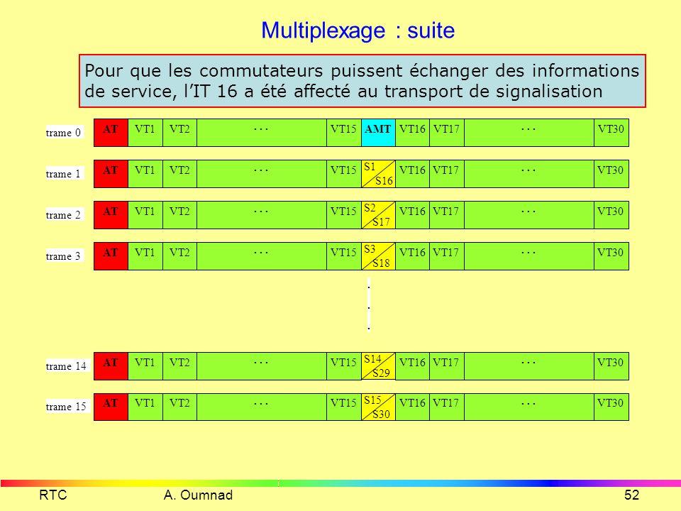 Multiplexage : suite Pour que les commutateurs puissent échanger des informations de service, l'IT 16 a été affecté au transport de signalisation.