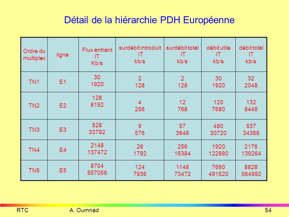 Détail de la hiérarchie PDH Européenne