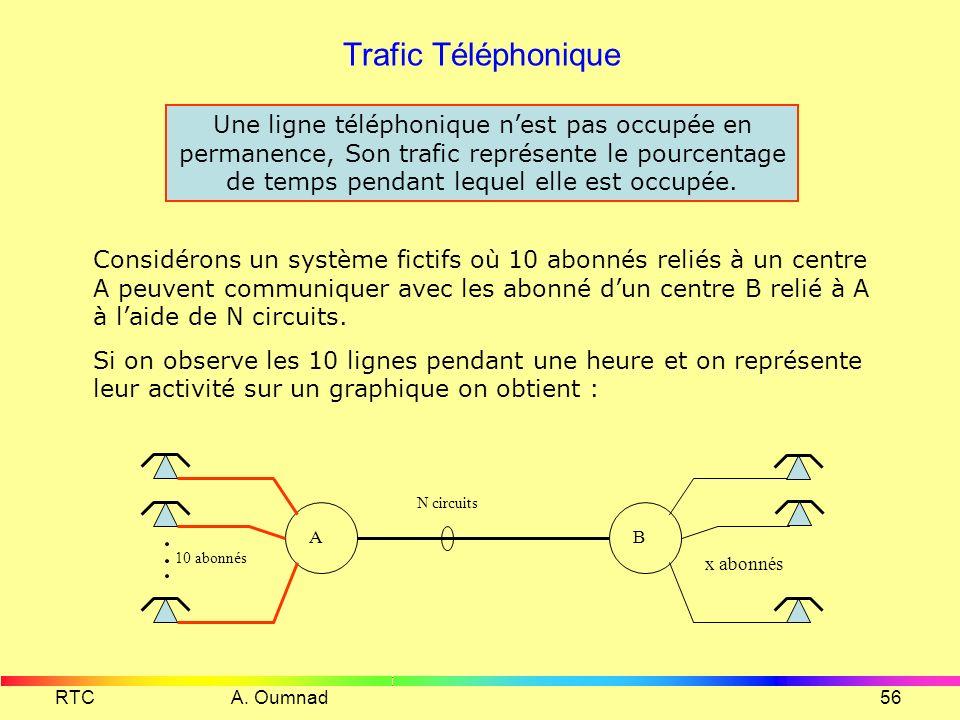 Trafic Téléphonique