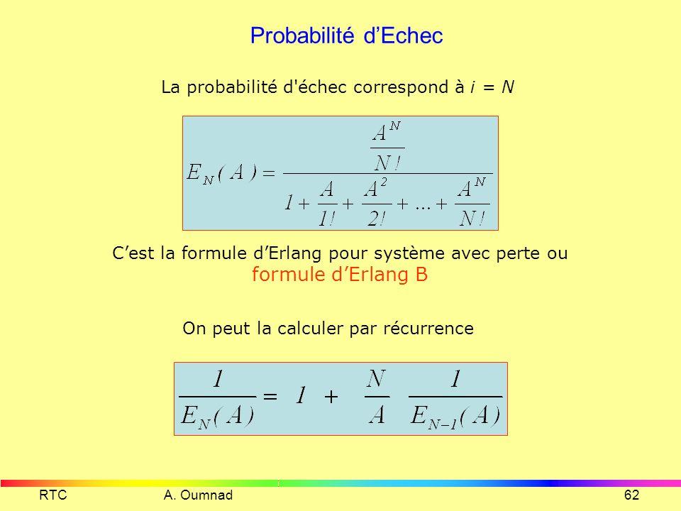 Probabilité d'Echec La probabilité d échec correspond à i = N