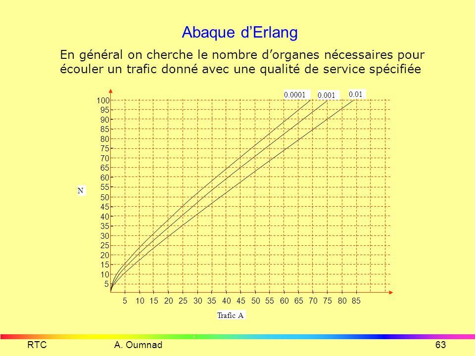 Abaque d'Erlang En général on cherche le nombre d'organes nécessaires pour écouler un trafic donné avec une qualité de service spécifiée.