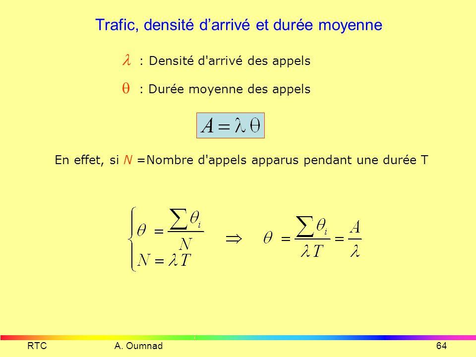 Trafic, densité d'arrivé et durée moyenne