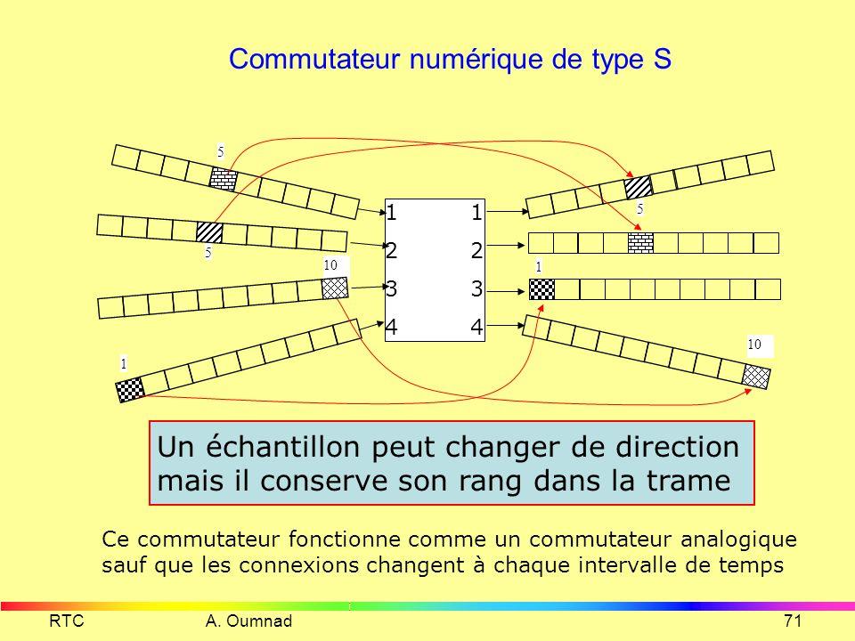 Commutateur numérique de type S
