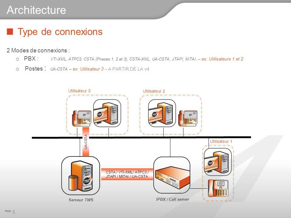 Architecture Type de connexions 2 Modes de connexions :