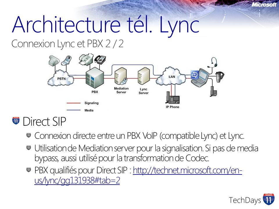 Architecture tél. Lync Connexion Lync et PBX 2 / 2