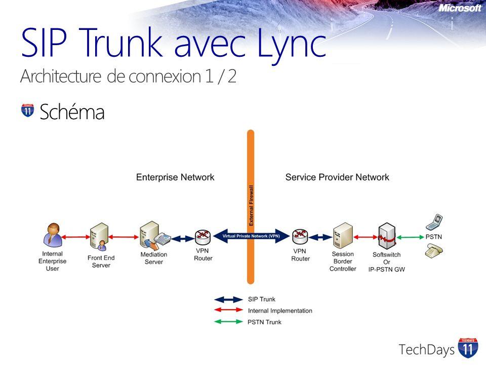 SIP Trunk avec Lync Architecture de connexion 1 / 2