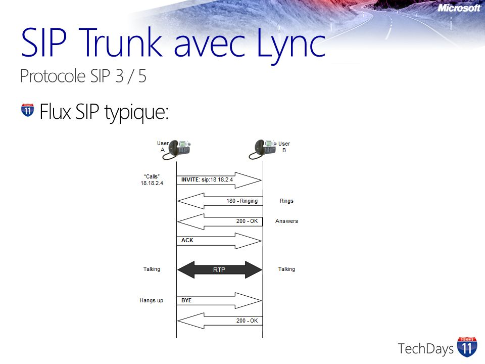 SIP Trunk avec Lync Protocole SIP 3 / 5