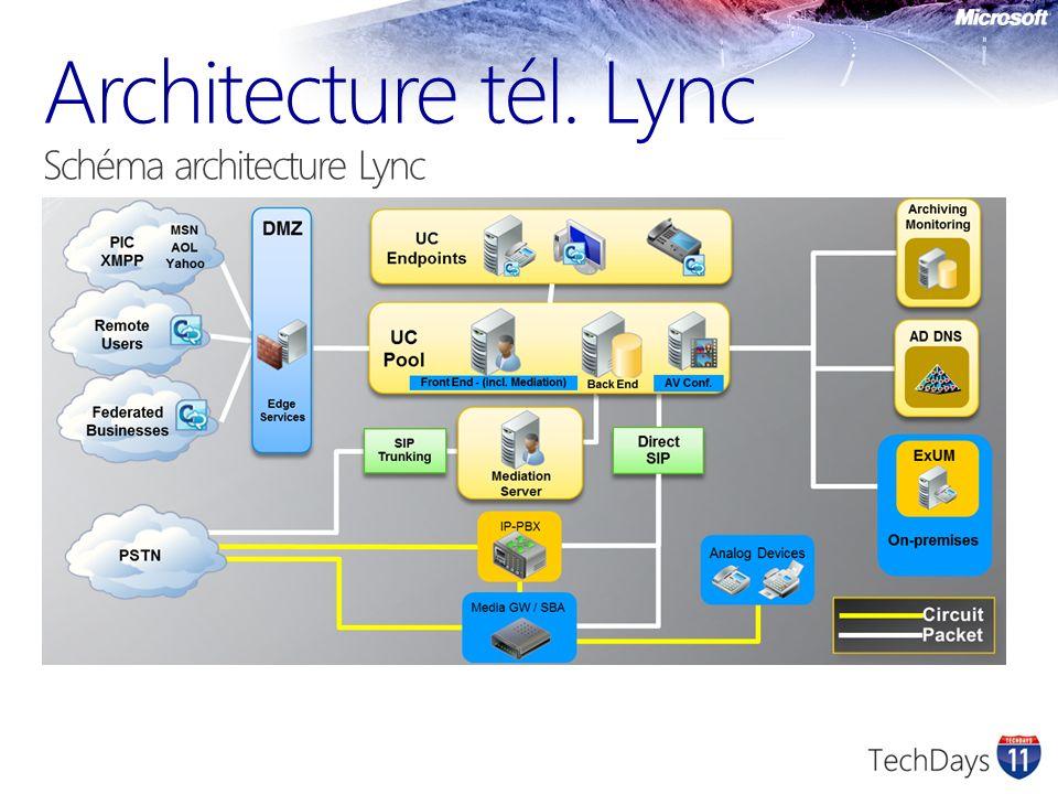 Architecture tél. Lync Schéma architecture Lync