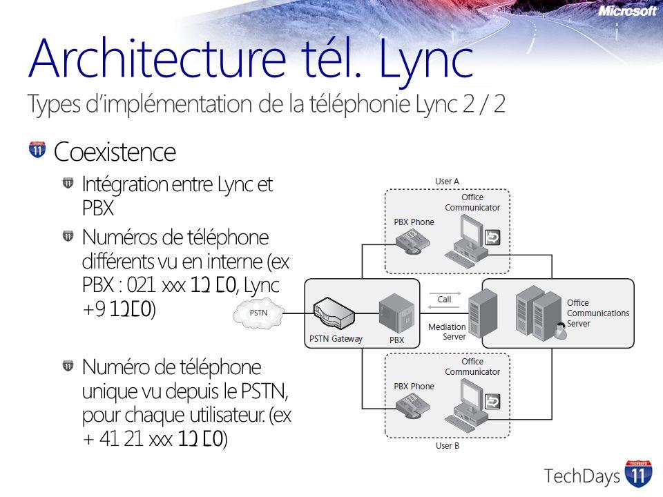 3/30/2017 6:56 AM Architecture tél. Lync Types d'implémentation de la téléphonie Lync 2 / 2. Coexistence.