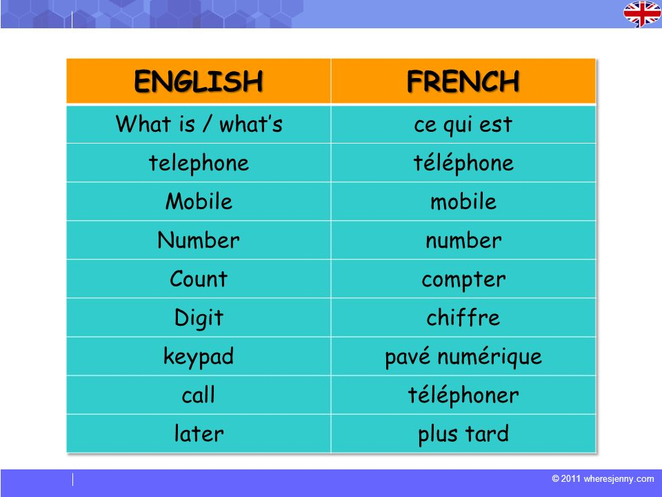 ENGLISH FRENCH What is / what's ce qui est telephone téléphone Mobile