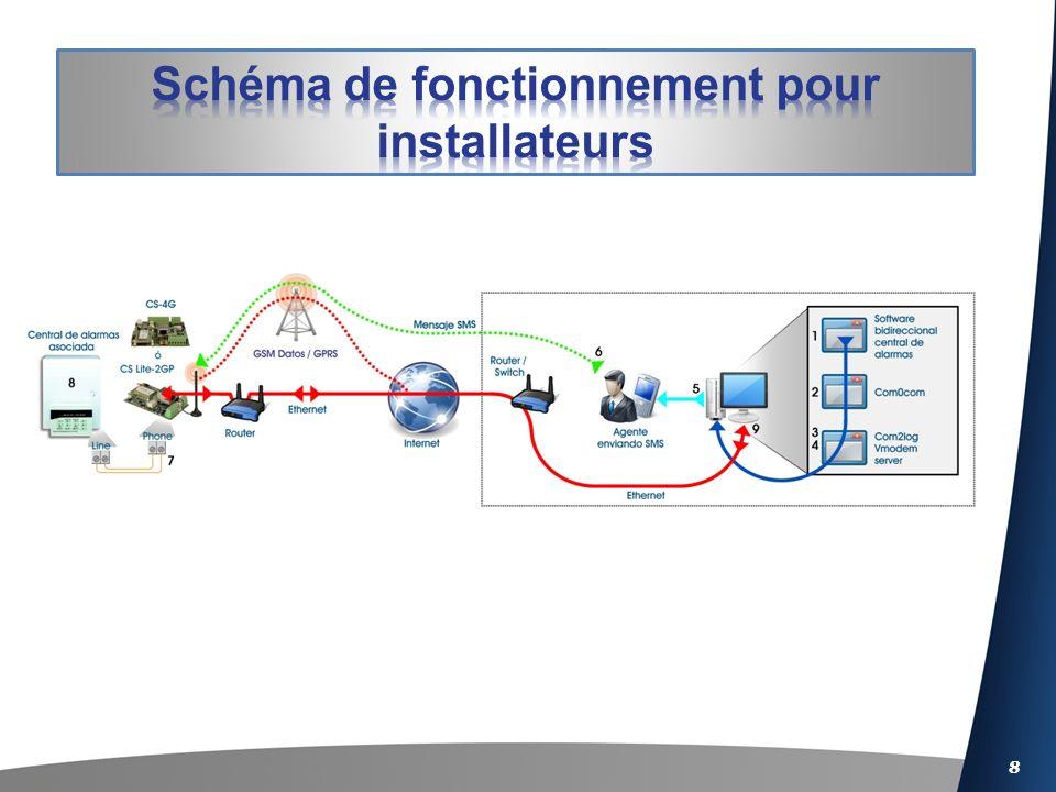 Schéma de fonctionnement pour installateurs