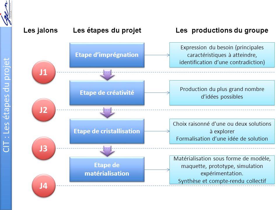 CIT : Les étapes du projet