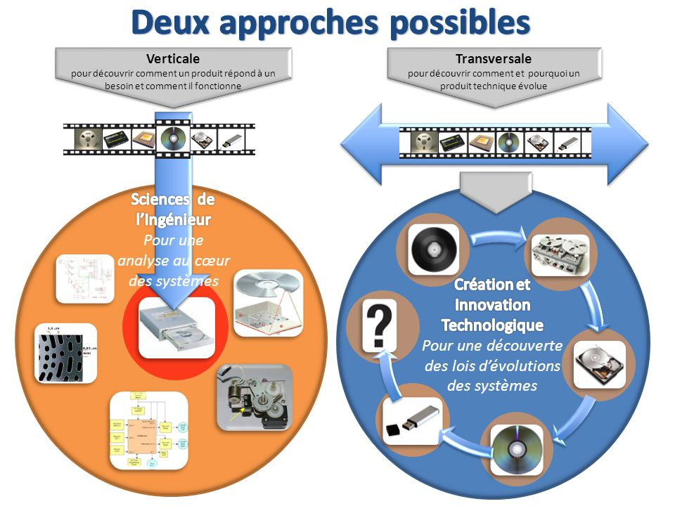 Deux approches possibles