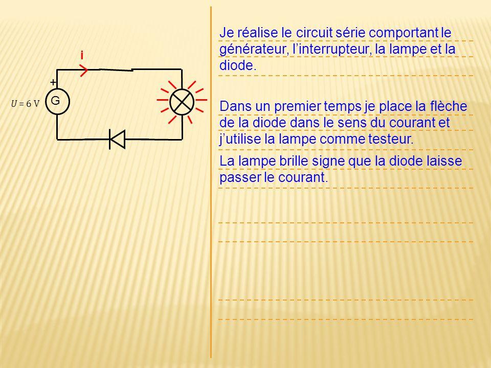 La lampe brille signe que la diode laisse passer le courant.