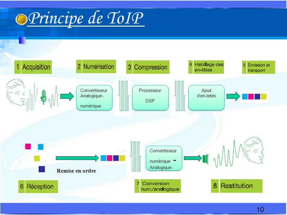Principe de ToIP Remise en ordre