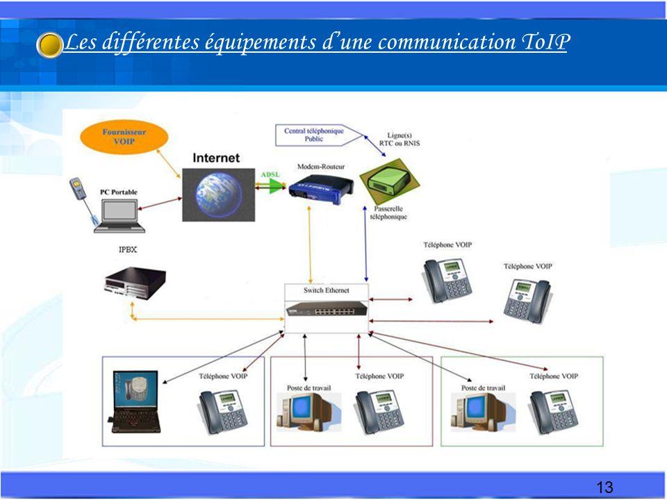 Les différentes équipements d'une communication ToIP