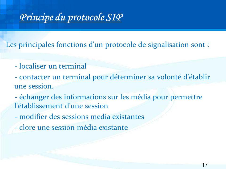 Principe du protocole SIP