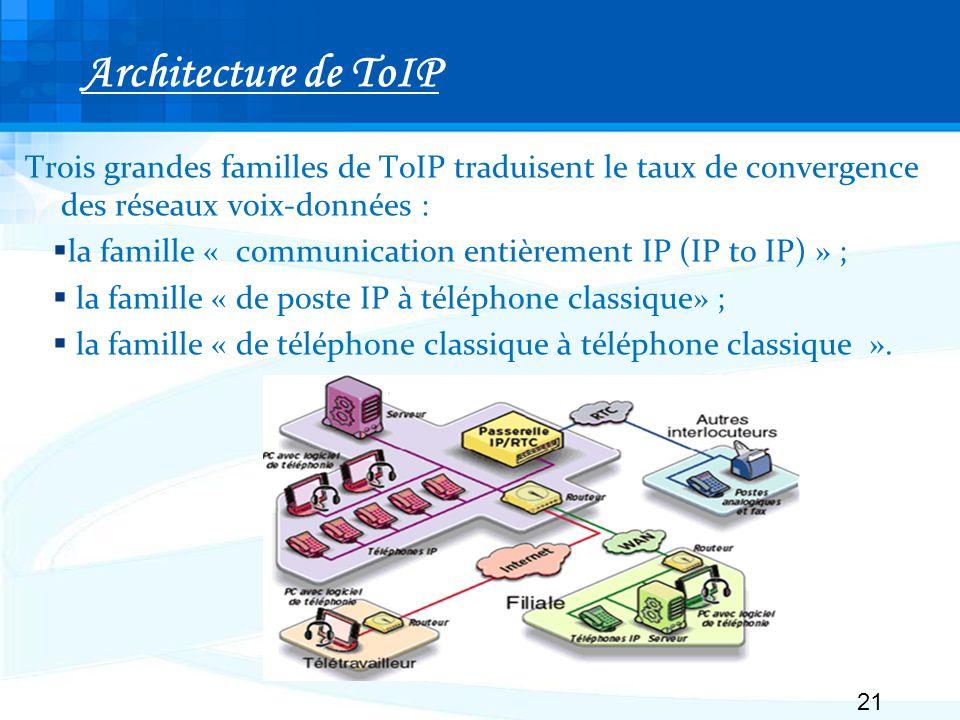 Architecture de ToIP Trois grandes familles de ToIP traduisent le taux de convergence des réseaux voix-données :