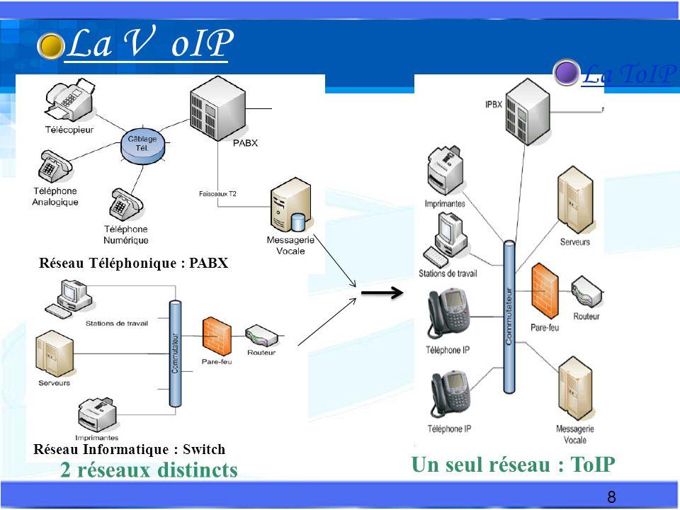 La V oIP La ToIP Un seul réseau : ToIP 2 réseaux distincts