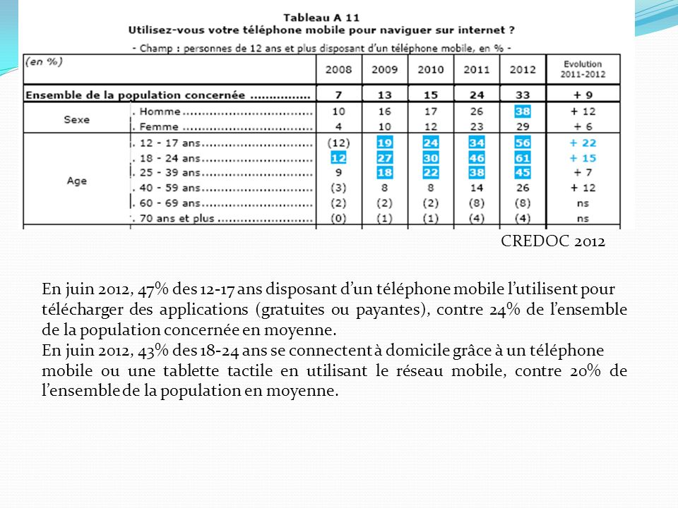 CREDOC 2012 En juin 2012, 47% des 12-17 ans disposant d'un téléphone mobile l'utilisent pour.