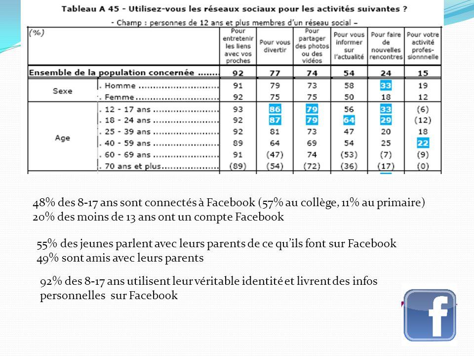 48% des 8-17 ans sont connectés à Facebook (57% au collège, 11% au primaire)