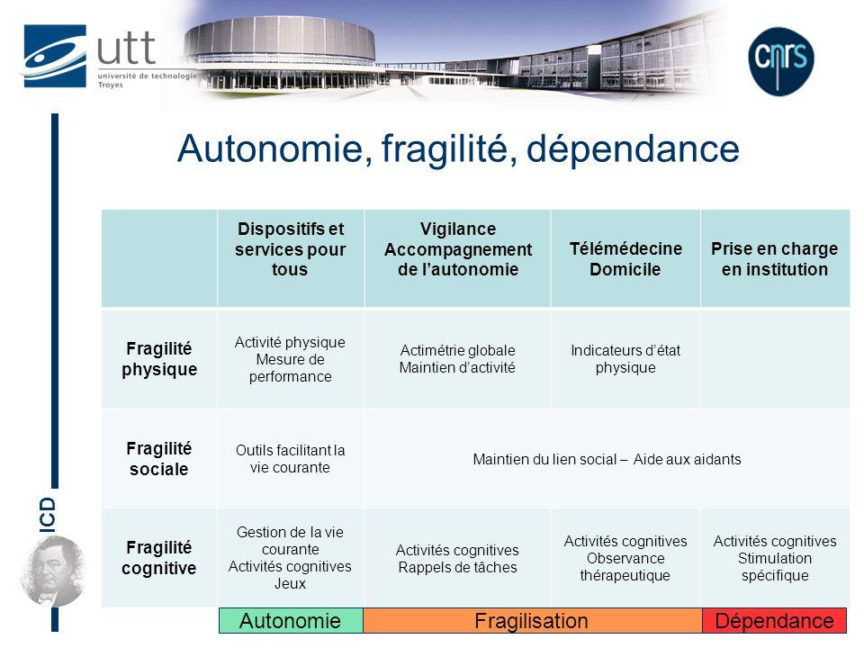 Autonomie, fragilité, dépendance
