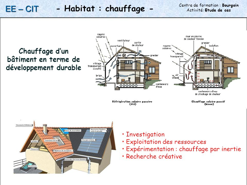 Chauffage d'un bâtiment en terme de développement durable